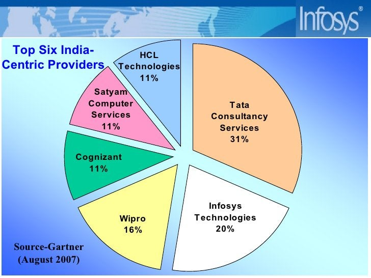 Top Six India-Centric Providers Source-Gartner (August 2007)