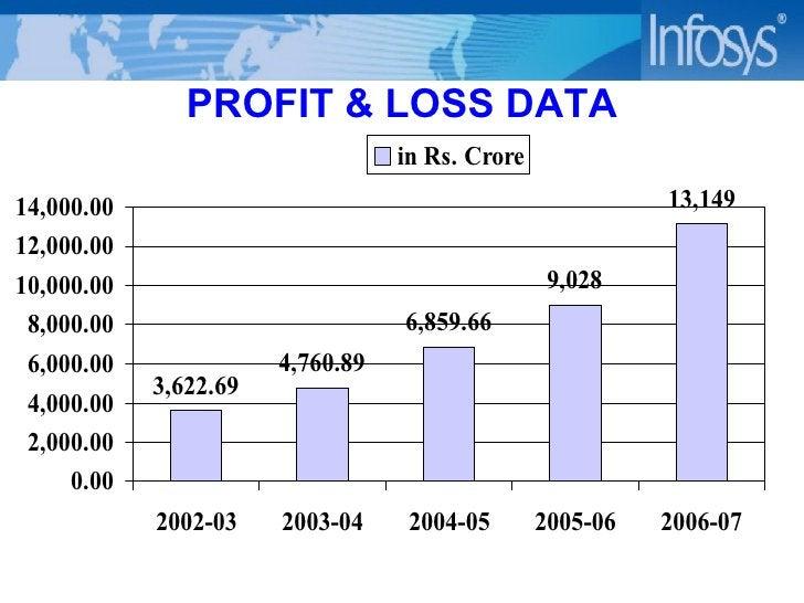 PROFIT & LOSS DATA
