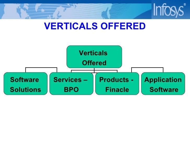 VERTICALS OFFERED Verticals  Offered Software  Solutions Services –  BPO Products -  Finacle Application Software