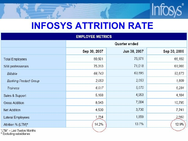 INFOSYS ATTRITION RATE