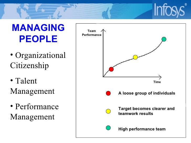 Team Performance Time A loose group of individuals Target becomes clearer and teamwork results High performance team <ul><...