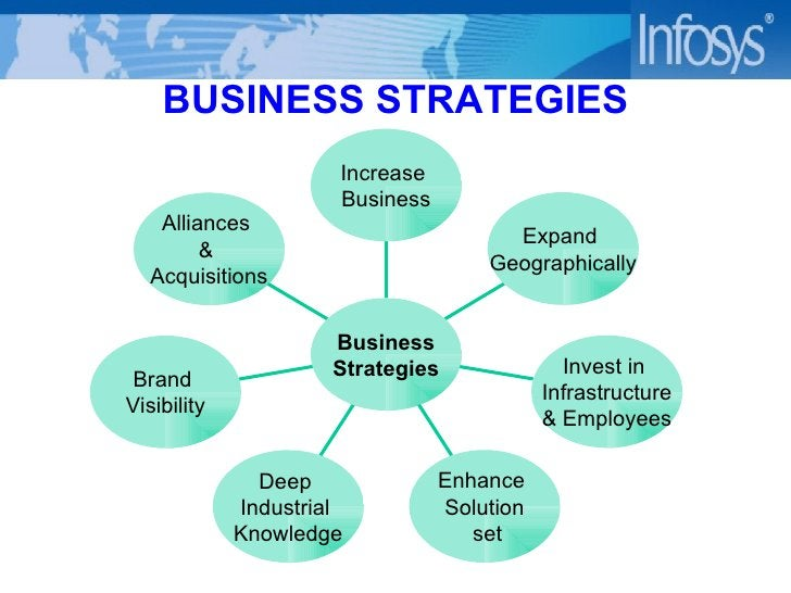 BUSINESS STRATEGIES Alliances  &  Acquisitions Brand  Visibility Deep  Industrial  Knowledge Enhance  Solution set Invest ...
