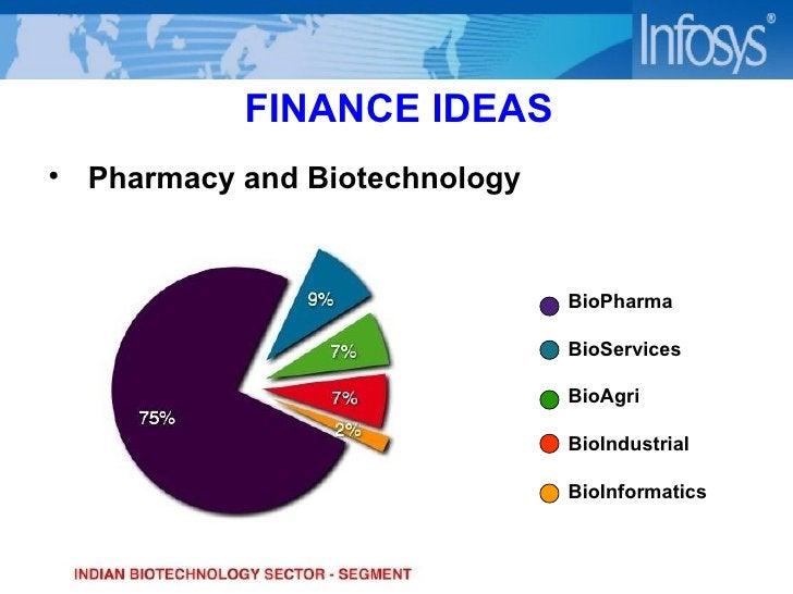 FINANCE IDEAS <ul><li>Pharmacy and Biotechnology </li></ul>BioPharma BioServices BioAgri BioIndustrial BioInformatics