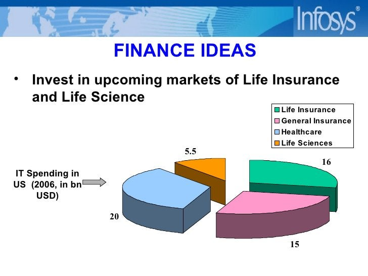 FINANCE IDEAS <ul><li>Invest in upcoming markets of Life Insurance and Life Science </li></ul>IT Spending in US  (2006, in...