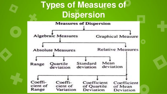 Measures of variation and dispersion report |authorstream.
