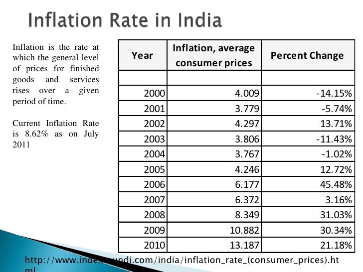 impact of inflation on india Exchange rate regimes and inflation: evidence from  rate regimes and inflation: evidence from india  to a possible bias on the impact of regime on inflation.