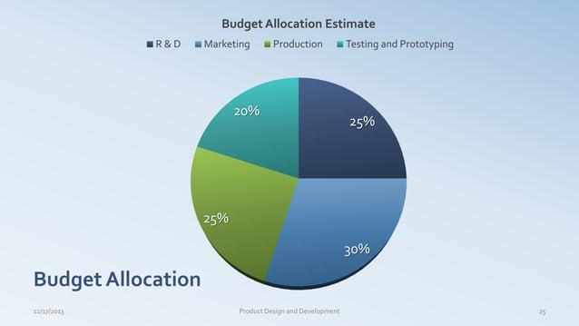 Budget Allocation 12/17/2013 Product Design and Development 25 25% 30% 25% 20% Budget Allocation Estimate R & D Marketing ...