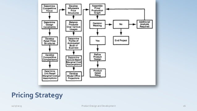 Pricing Strategy 12/17/2013 Product Design and Development 26