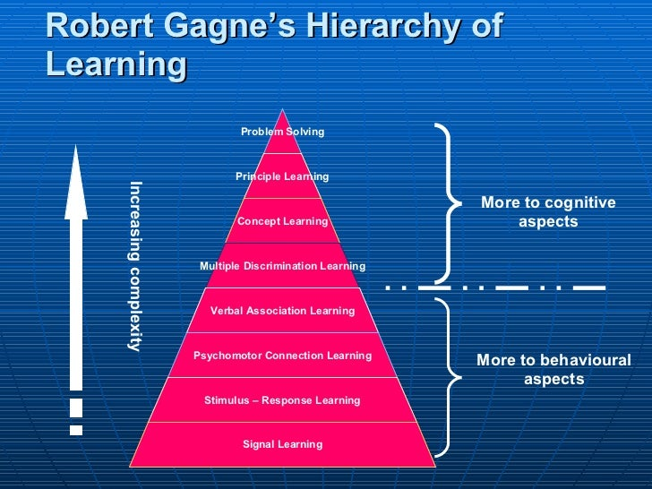 GAGNES THEORY OF LEARNING PDF