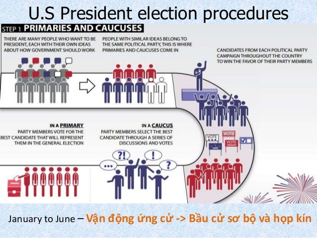 an analysis of the process of electing a president in america The most powerful nation on earth is electing a new here's all you need to know kay explains the long and complex process for picking a presidential nominee.