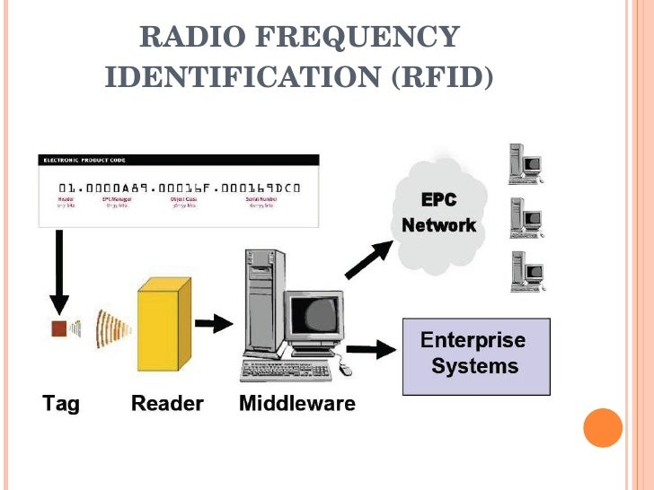 What is rfid technology pdf