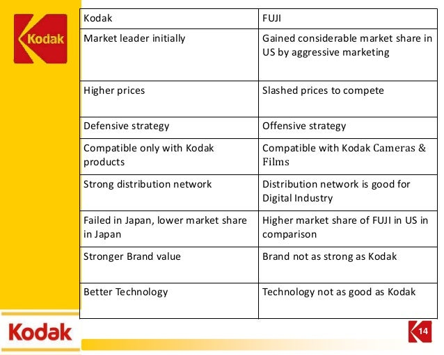 kodak pest analysis A pestle analysis is a useful tool to help you consider the potential impact of influences in the macro-environment it allows you to identify possible key changes in .