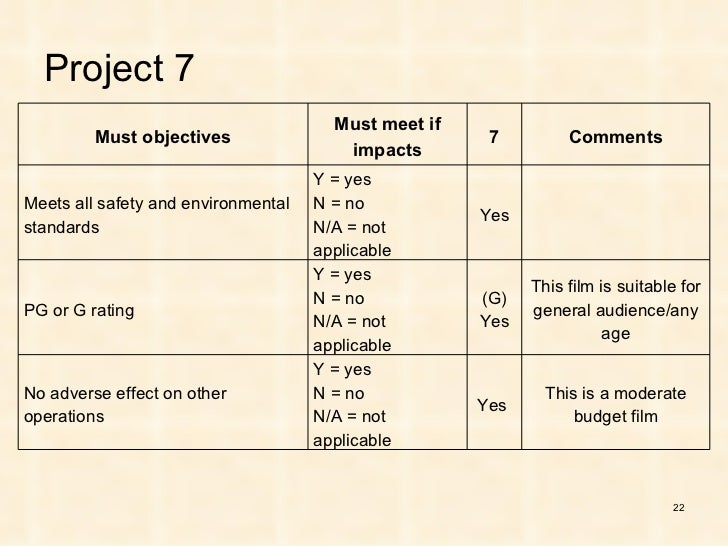 film prioritization Complete the film prioritization case assignment - use the provided evaluation form to formally evaluate and rank each proposal be prepared to report your.