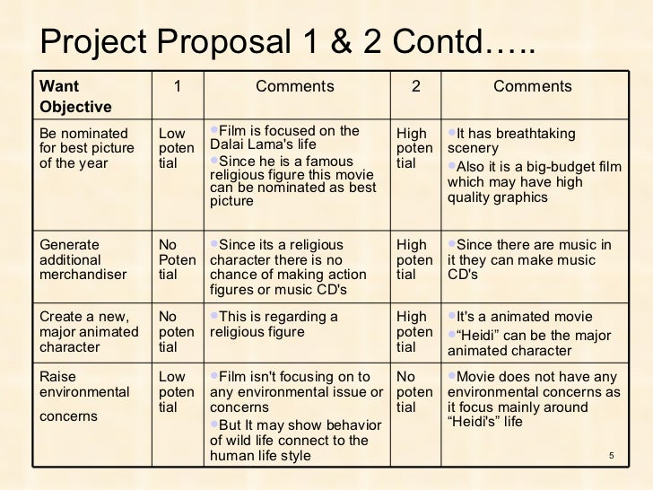 film prioritization case Do the film prioritization case assignment at the end of chapter 2 word-process your answers in the template provided for this assignment and submit by the due date.