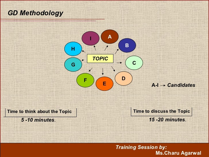 GD Methodology TOPIC I A B H G F C D E Time to think about the Topic 5 -10 minutes . Time to discuss the Topic 15 -20 minu...