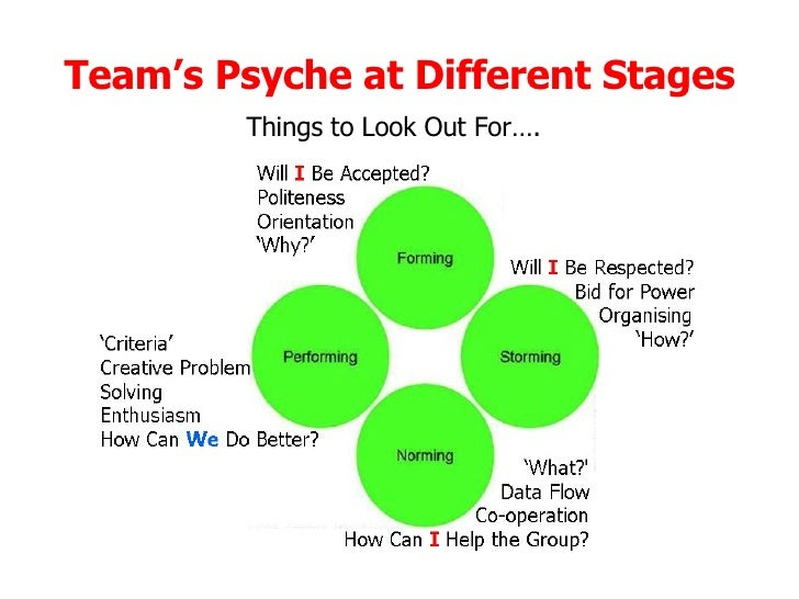 examining the group dynamics of a team Team dynamics team dynamics are  but on the other hand, the whole group may be drawn into an  team dynamics can be recognised by examining the forces that.