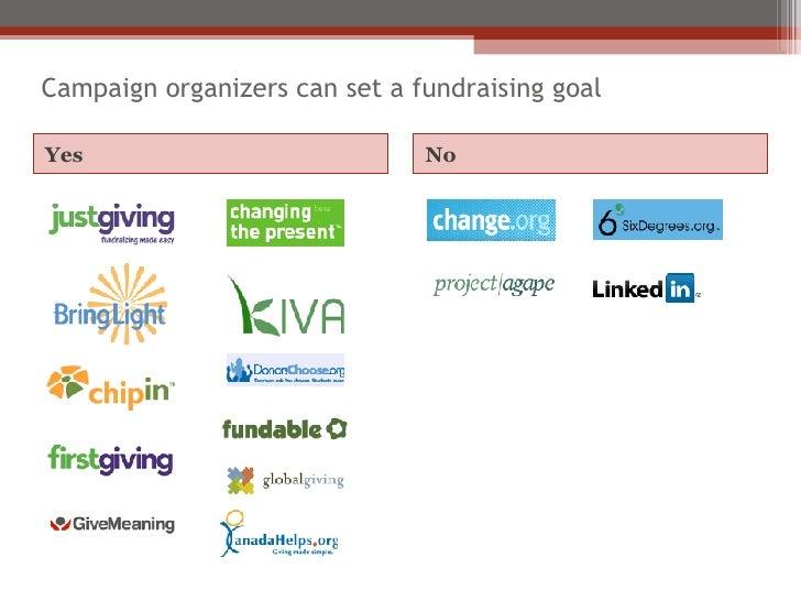 Campaign organizers can set a fundraising goal <ul><li>Yes </li></ul><ul><li>No </li></ul>