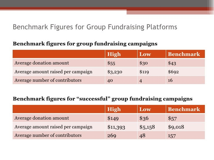 Benchmark Figures for Group Fundraising Platforms Benchmark figures for group fundraising campaigns Benchmark figures for ...