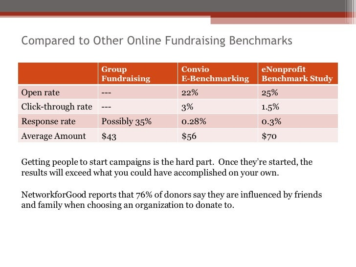 Compared to Other Online Fundraising Benchmarks Getting people to start campaigns is the hard part.  Once they're started,...