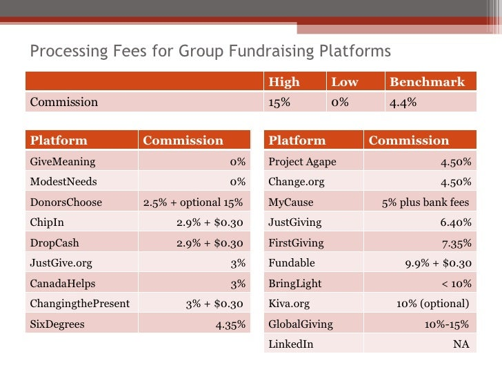 Processing Fees for Group Fundraising Platforms High  Low  Benchmark Commission 15% 0% 4.4% Platform Commission GiveMeanin...