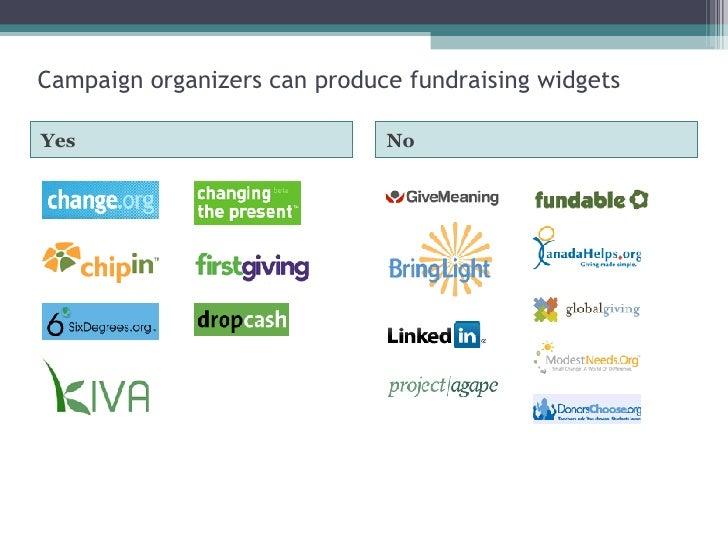 Campaign organizers can produce fundraising widgets <ul><li>Yes </li></ul><ul><li>No </li></ul>