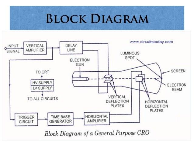 cathode ray oscilloscope rh slideshare net Sewing Machine Wiring Diagram Washing Machine Wiring Diagram
