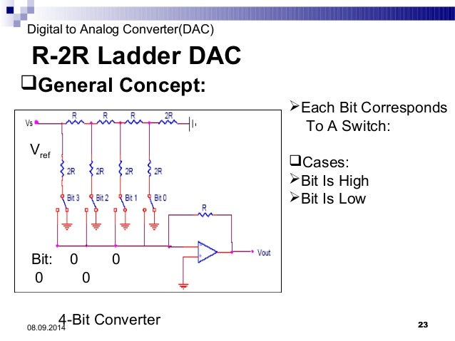 dacdigital to analog converter, wiring diagram