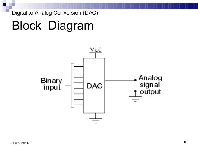 dac digital to analog converter rh slideshare net Switch Diagram Rotary Phase Converter Wiring Diagram