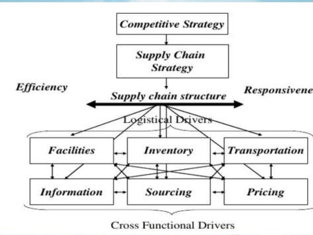 seven eleven japan supply chain Seven-eleven is attempting to duplicate the supply chain structure that has succeeded in japan in the united states with the introduction of cdcs what are the pros and cons of this approach keep in mind that stores are also replenished by wholesalers and dsd by manufacturers.