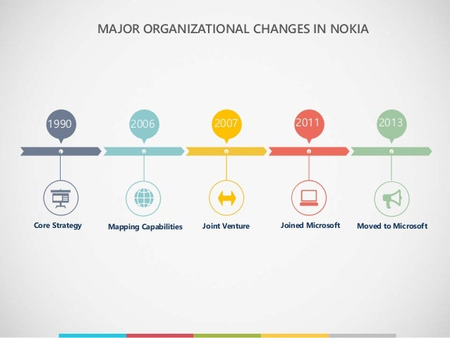 ibms organizational change After this change, ibm nurturing a corporate culture based on thinking can preserve and guide organizations through centuries of change ibm's organizational.