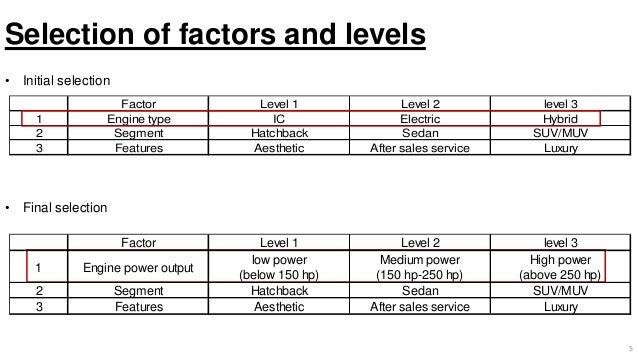 Factorial Design analysis