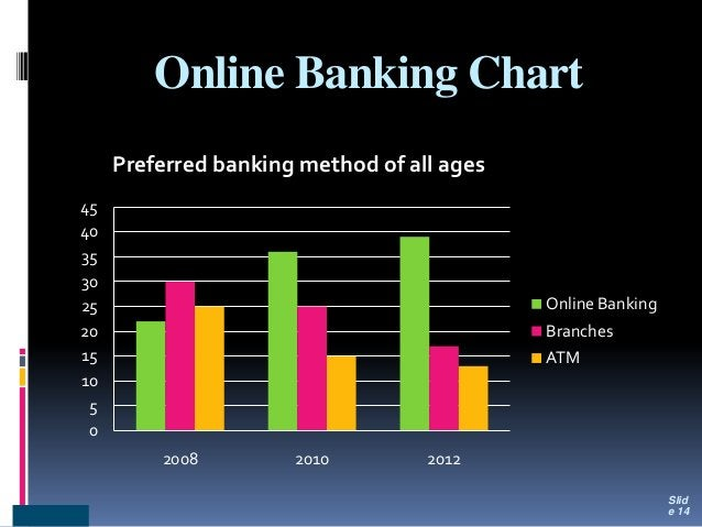 Online Banking Chart 0 5 10 15 20 25 30 35 40 45 2008 2010 2012 Preferred banking method of all ages Online Banking Branch...