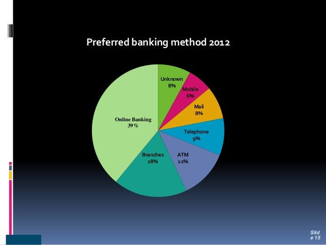 Unknown 8% Mobile 6% Mail 8% Telephone 9% ATM 12% Branches 18% Online Banking 39% Preferred banking method 2012 Slid e 15