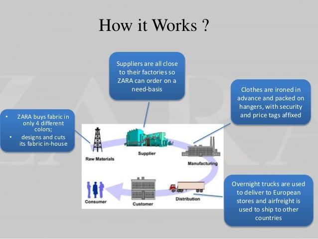 scm of zara Supply chain management in fast logistics and supply chain management making the best use of scm brands like topshop, h&m, and zara capitalize on their.