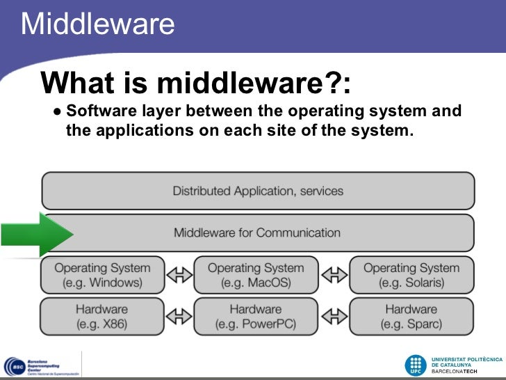 Middleware - Free downloads and reviews - download.cnet.com