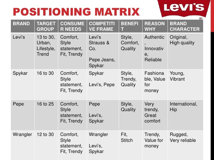 levis jeans price elasticity of demand for Increased availability of substitutes, led to an increase in elasticity of demand variety of brands increased, decreasing levi's market share competitors were able to 'chip away' at levi's market dominance .