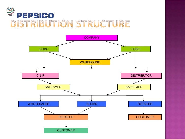 gatorade distribution channels Pepsico distribution  pepsi beverage international 5) gatorade/ tropicana north america 6) quaker foods north america  • distribution channels concentrated .