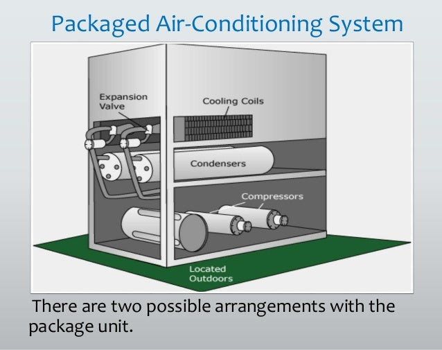 Air Conditioning Systems And Refrigerant R22