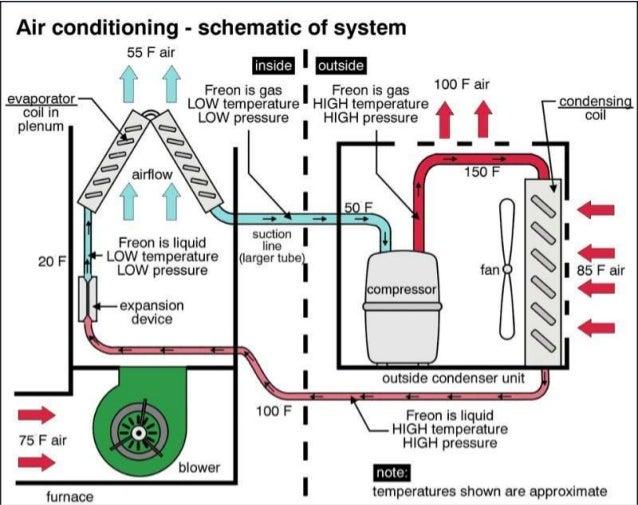 adding freon window air conditioner wiring diagram window air conditioner wiring diagram pdf