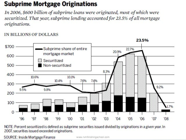 u s subprime crisis Of the 192 million subprime/low quality loans  appointed by congress to investigate the causes of the 2008 financial crisis i dissented from the fcic's.