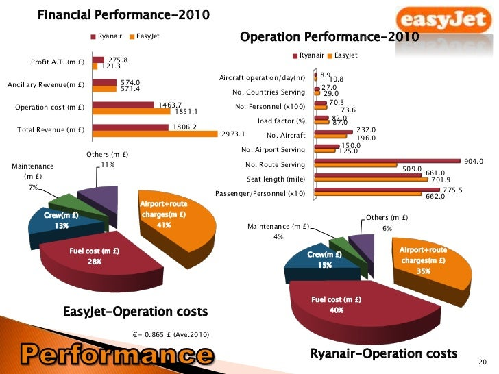 management and company overview of easyjet Company overview of easyjet print  as an individual company easyjet does not have the power to alter this  yield management can help to better use price in .