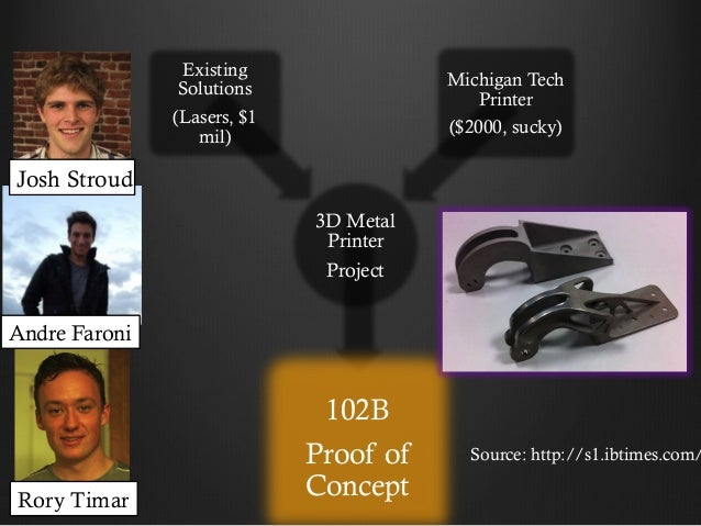 Existing Solutions  Michigan Tech Printer  (Lasers, $1 mil)  ($2000, sucky)  Josh Stroud 3D Metal Printer Project  Andre F...