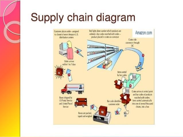 Amazoncom Supply chain management case study