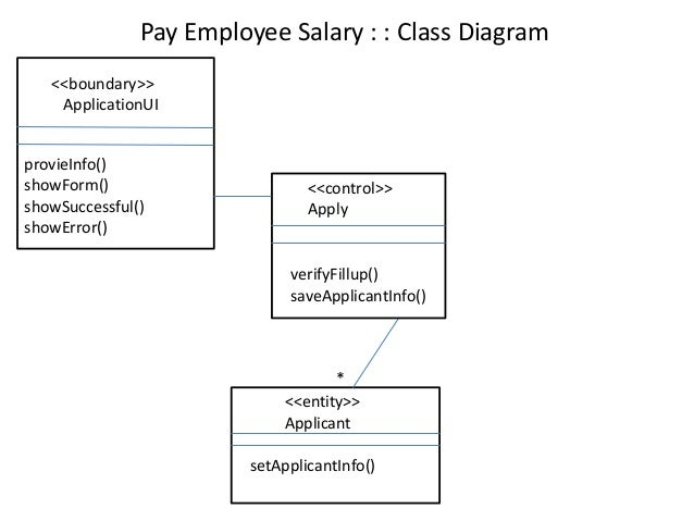 Class collaboration sequence diagram of a sample project saveapplicantinfo apply for post collaboration diagram 11 ccuart Image collections