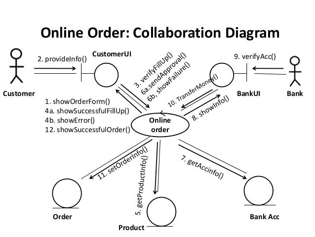 Collaboration diagram doritrcatodos class collaboration sequence diagram of a sample project ccuart Images