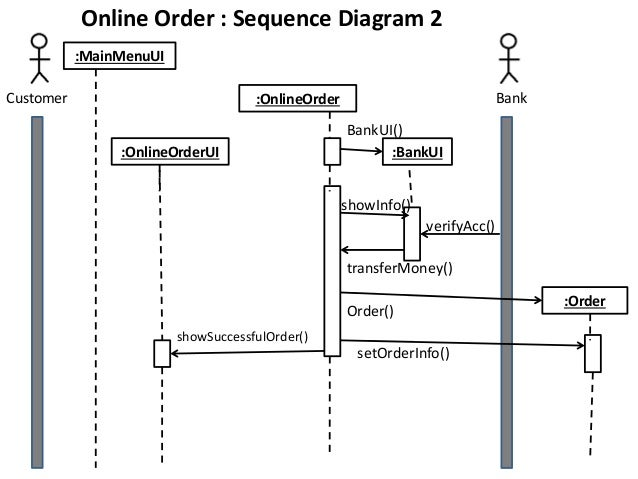 Class collaboration sequence diagram of a sample project online order sequence diagram 1 showsuccessfulfillup bankaccbankacc 14 ccuart Choice Image