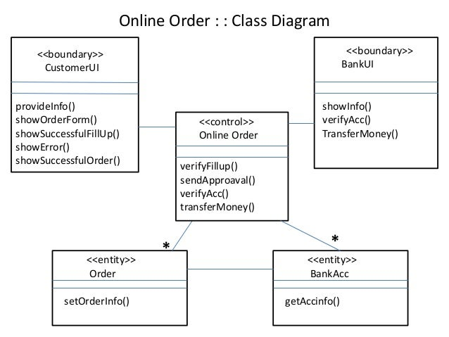 Class collaboration sequence diagram of a sample project 15 online order class diagram ccuart Image collections