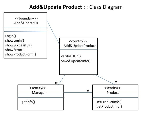 Class collaboration sequence diagram of a sample project getinfo 17 addupdate product class diagram ccuart Image collections