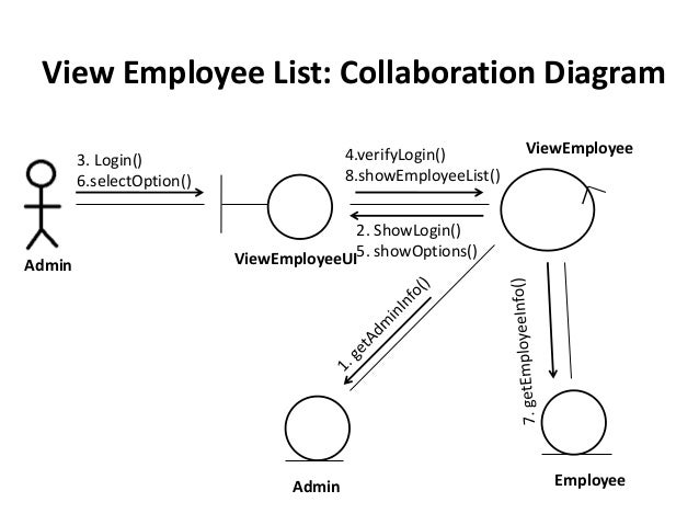 Class Collaboration Sequence Diagram Of A Sample Project