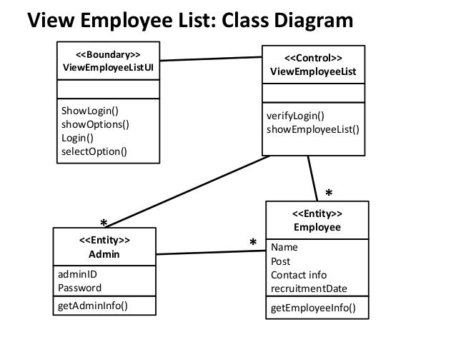 Class collaboration sequence diagram of a sample project sequence diagram 5 ccuart Image collections